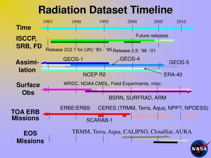 Radiation Dataset Timeline