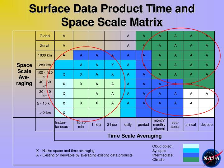 Surface Data Product Time and Space Scale Matrix