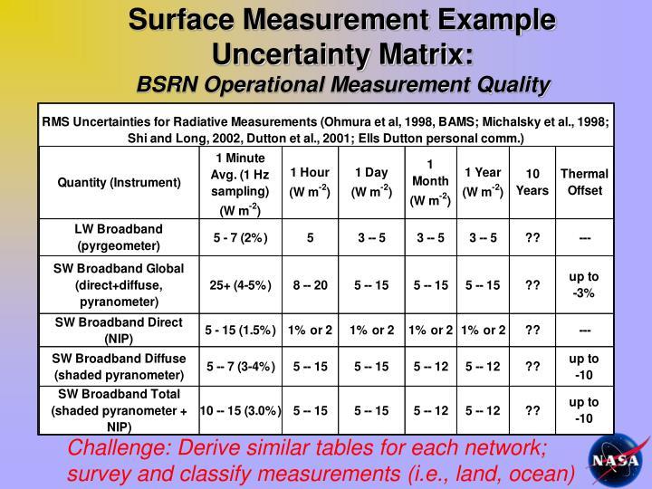 Surface Measurement Example Uncertainty Matrix: