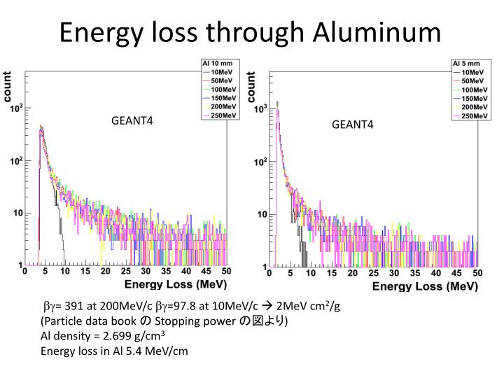 Energy loss through Aluminum