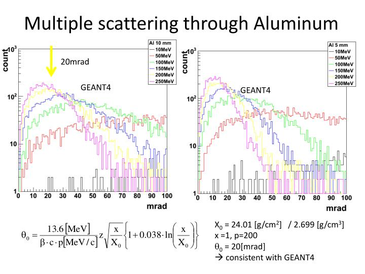 Multiple scattering through
