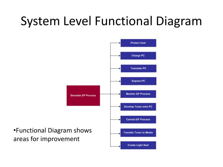 System Level Functional Diagram