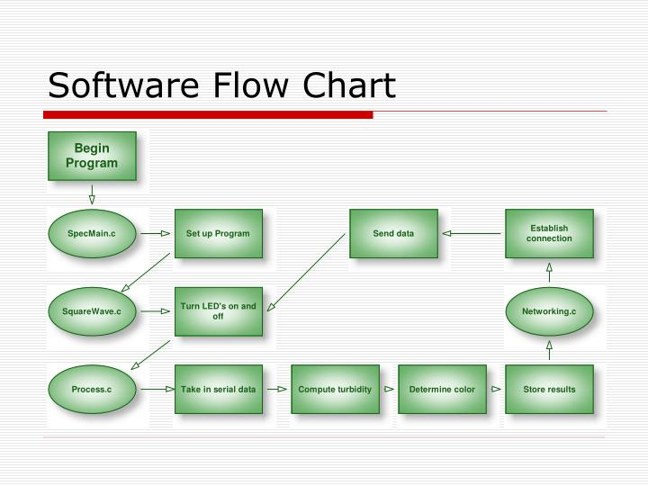clickcharts charting mapping amp flowchart best free