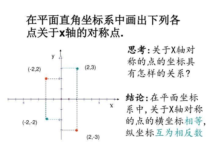 在平面直角坐标系中画出下列各点关于