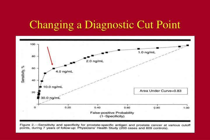 Changing a Diagnostic Cut Point