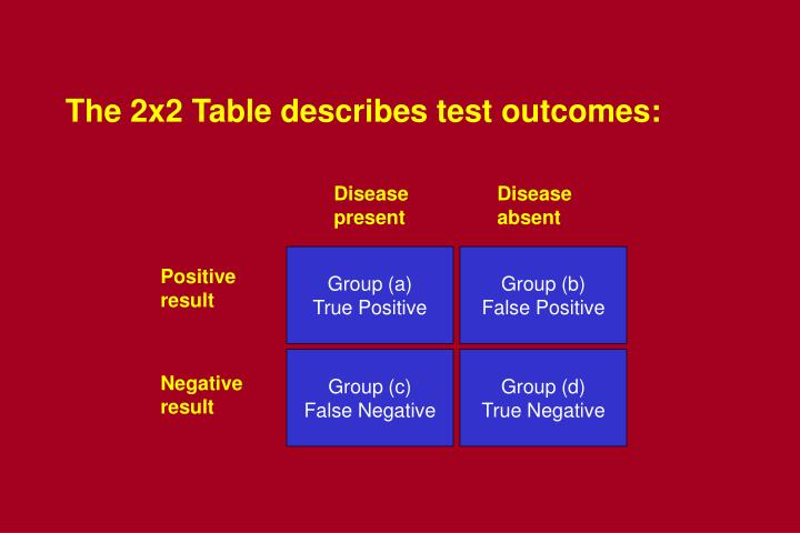 The 2x2 Table describes test outcomes:
