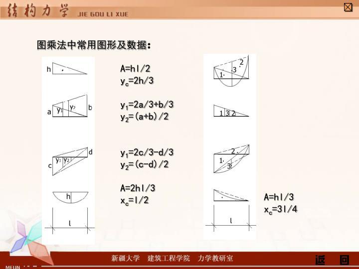 图乘法中常用图形及数据