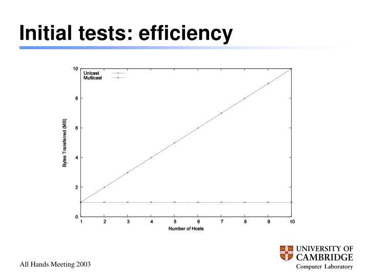 Initial tests: efficiency