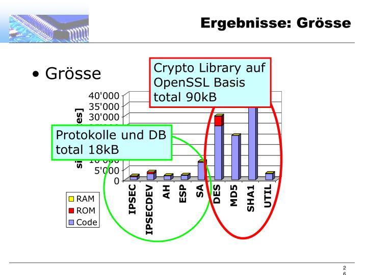 Crypto Library auf