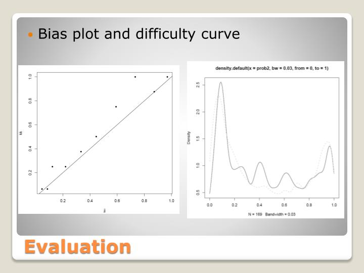 Bias plot and difficulty curve