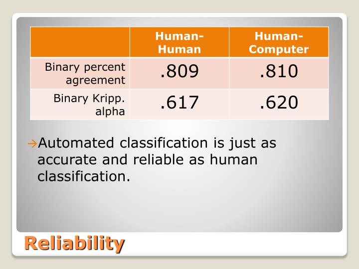 Automated classification is just as accurate and reliable as human classification.
