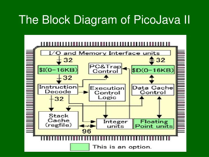The Block Diagram of PicoJava II