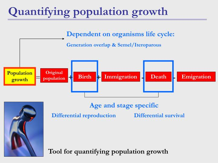 Original population
