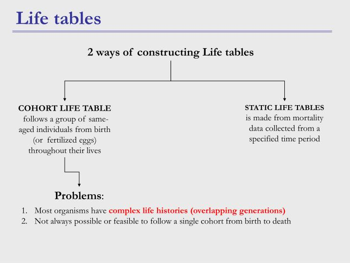 COHORT LIFE TABLE