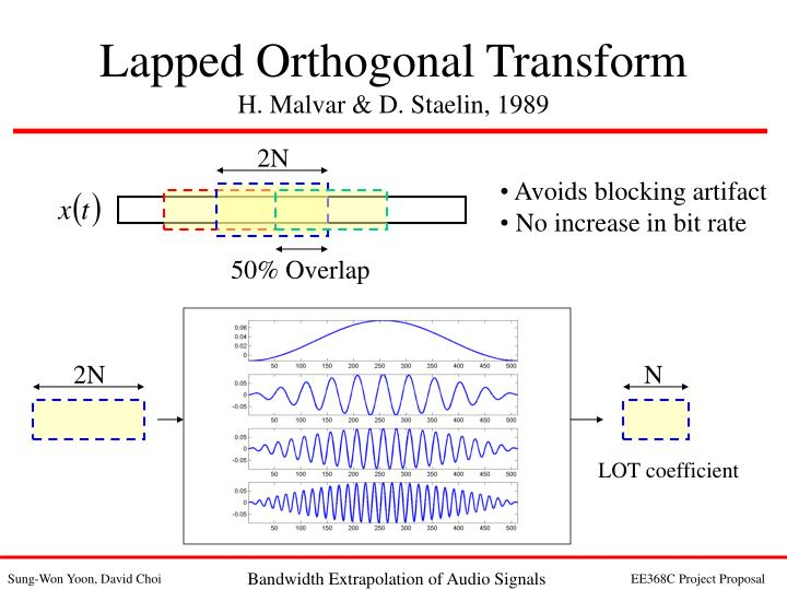 Lapped Orthogonal Transform
