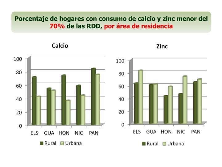 Porcentaje de hogares