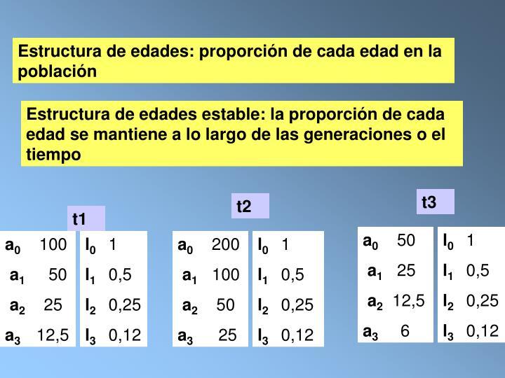 Estructura de edades: proporción de cada edad en la población