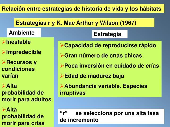 Relación entre estrategias de historia de vida y los hábitats