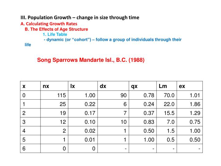 III. Population Growth – change in size through time