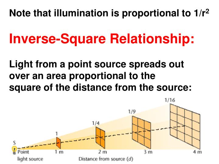 Note that illumination is proportional to 1/r