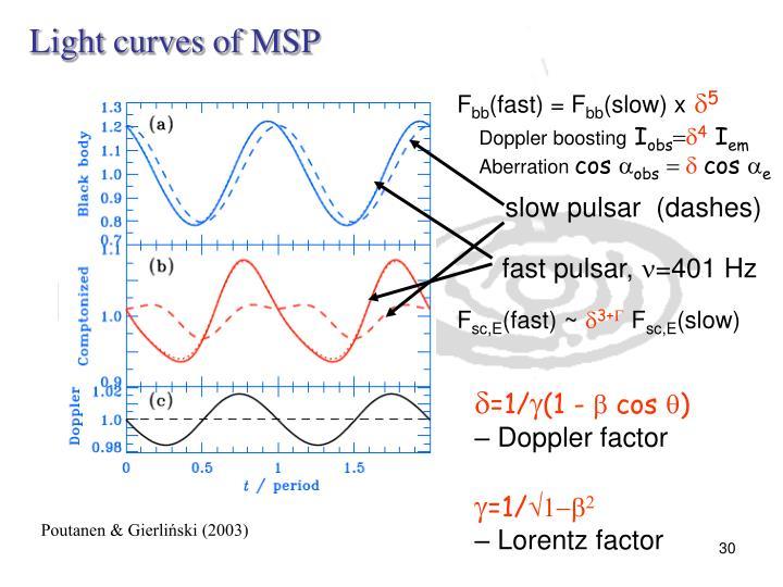 Light curves of MSP