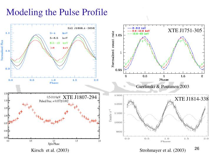 Modeling the Pulse Profile