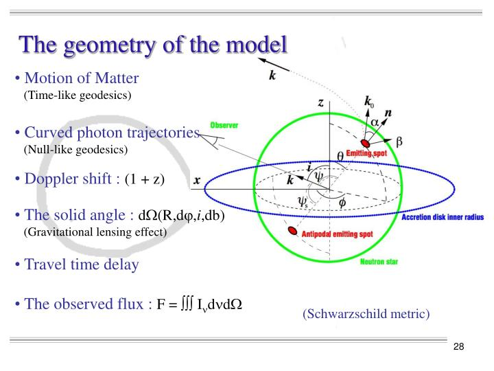 The geometry of the model