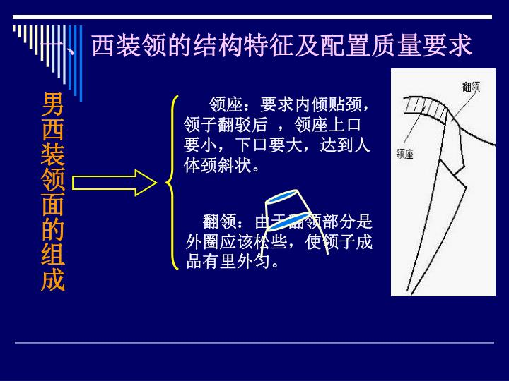 一、西装领的结构特征及配置质量要求