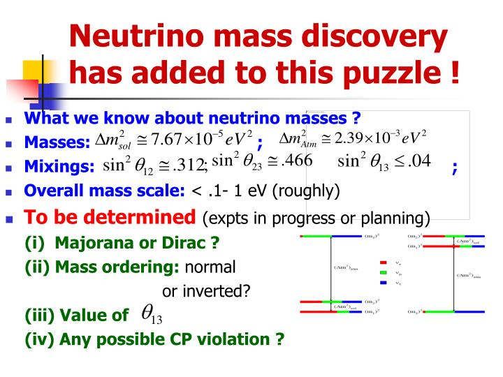 Neutrino mass discovery has added to this puzzle !