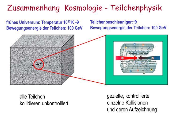 Zusammenhang  Kosmologie - Teilchenphysik