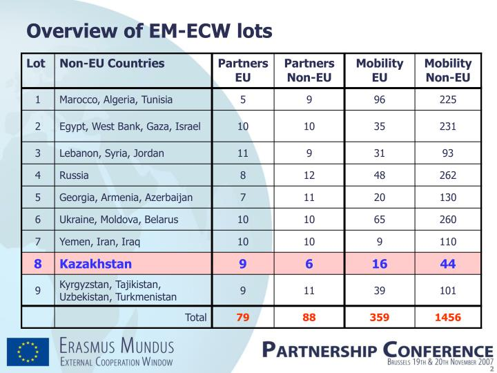 Overview of EM-ECW lots