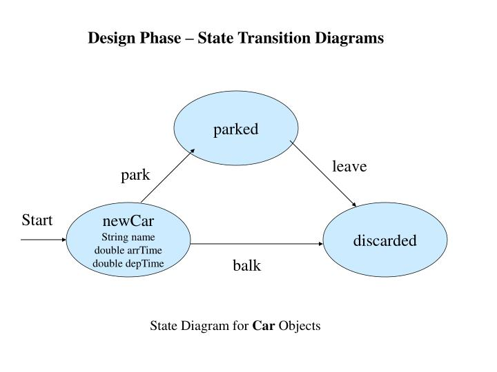Design Phase – State Transition Diagrams