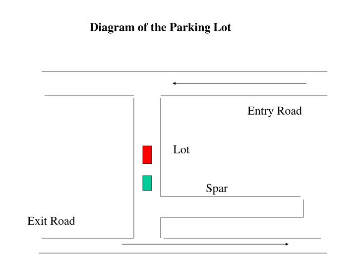 Diagram of the Parking Lot
