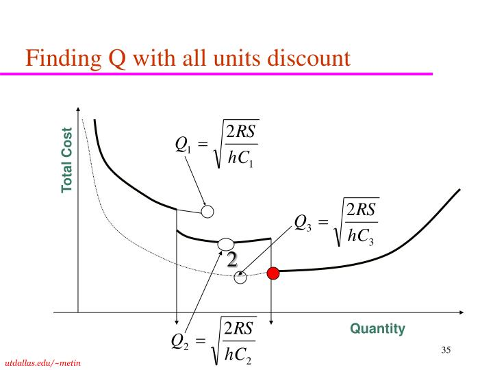 Finding Q with all units discount