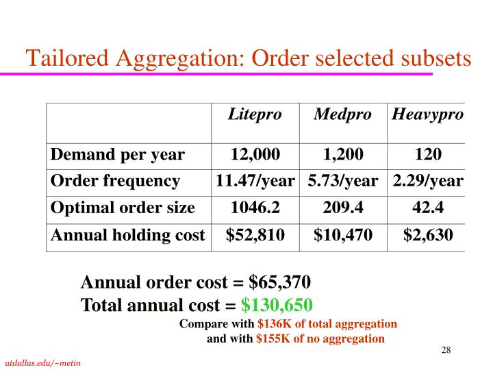 Tailored Aggregation: Order selected subsets
