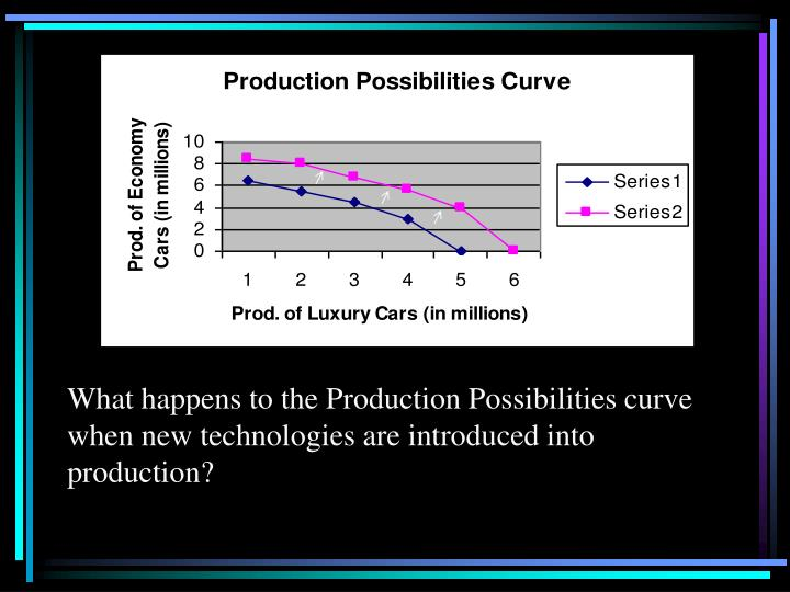 What happens to the Production Possibilities curve when new technologies are introduced into production?