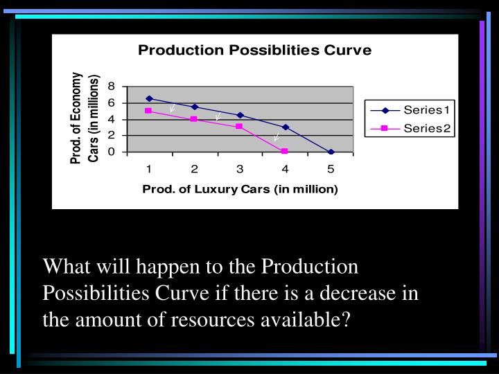 What will happen to the Production Possibilities Curve if there is a decrease in the amount of resources available?