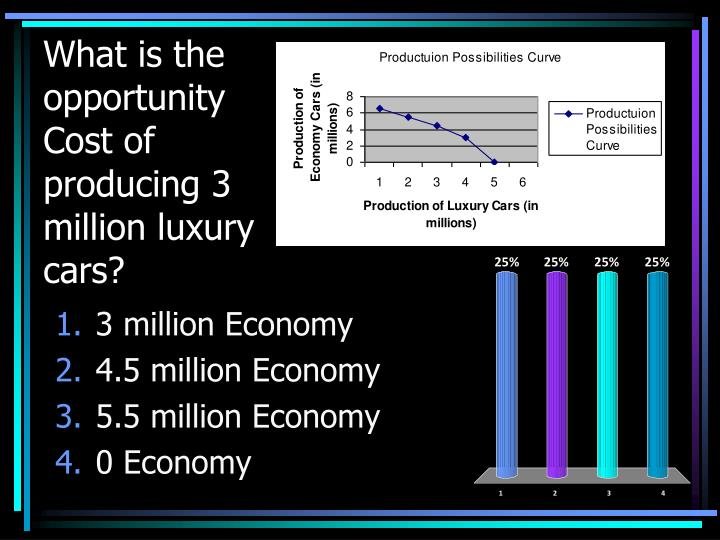 What is the opportunity Cost of producing 3 million luxury cars?