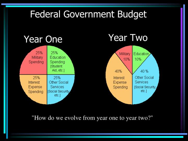 Federal Government Budget