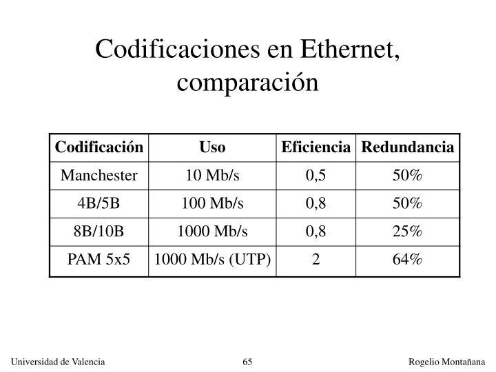 Codificaciones en Ethernet, comparación