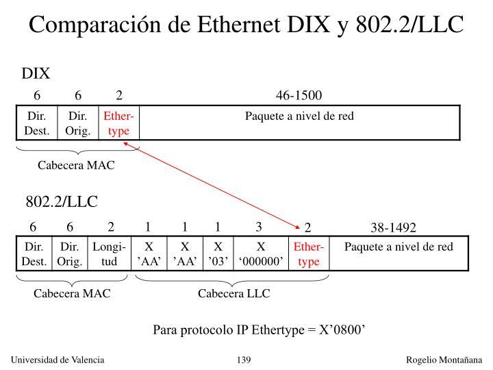 Comparación de Ethernet DIX y 802.2/LLC