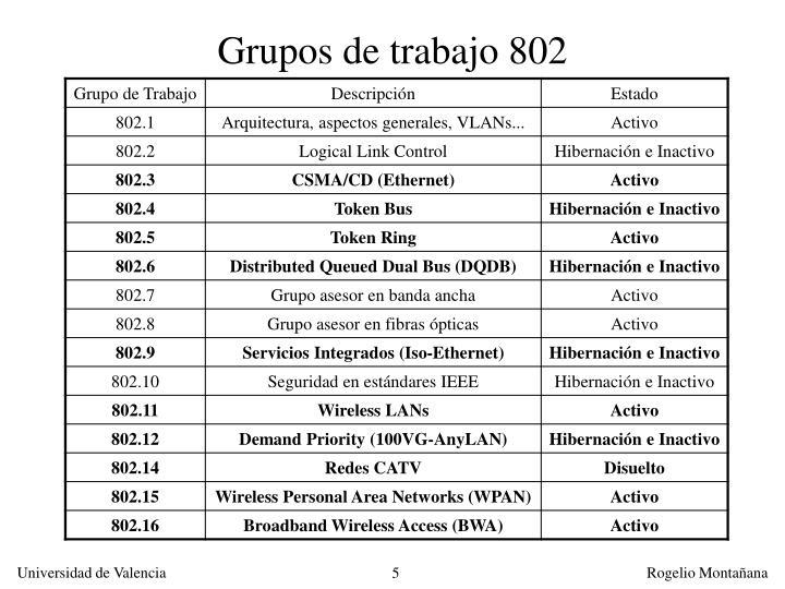 Grupos de trabajo 802