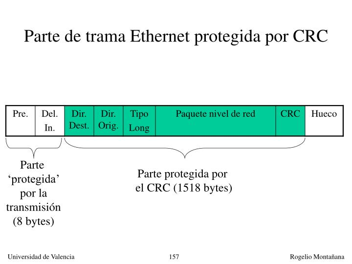 Parte de trama Ethernet protegida por CRC