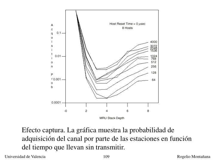 Efecto captura. La gráfica muestra la probabilidad de adquisición del canal por parte de las estaciones en función del tiempo que llevan sin transmitir.