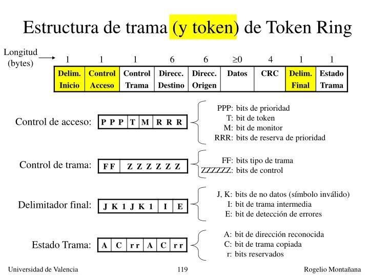 Estructura de trama (y token) de Token Ring