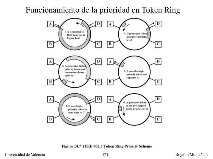 Funcionamiento de la prioridad en Token Ring
