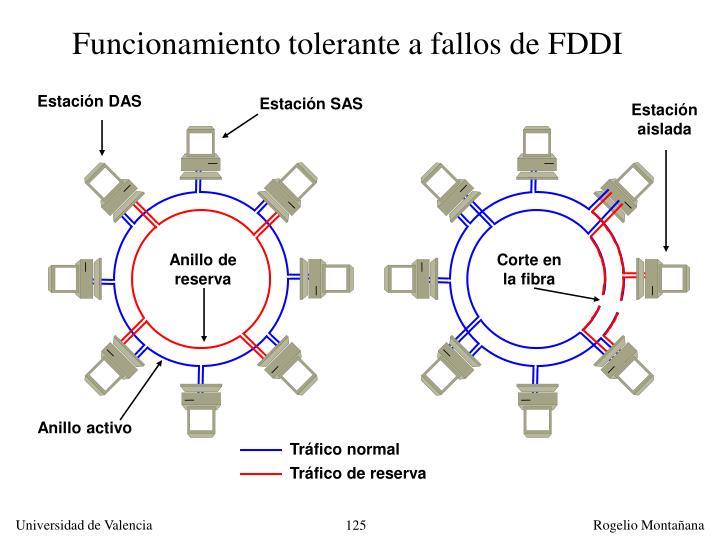 Funcionamiento tolerante a fallos de FDDI