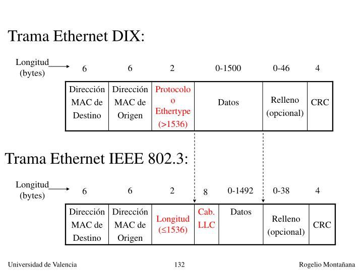 Trama Ethernet DIX: