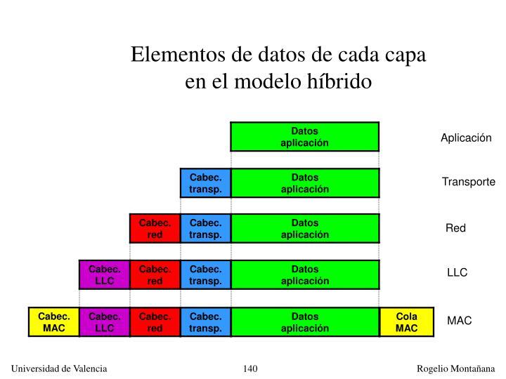 Elementos de datos de cada capa