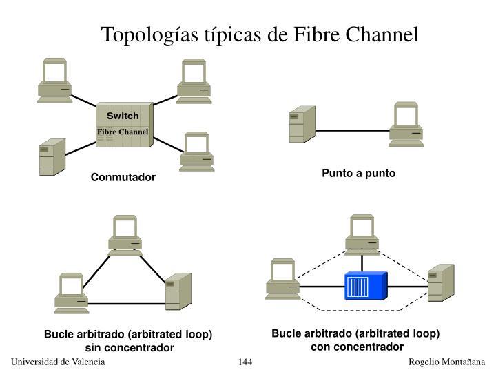 Topologías típicas de Fibre Channel